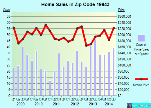 Zip code 19943 (Riverview, Delaware) real estate house value trends