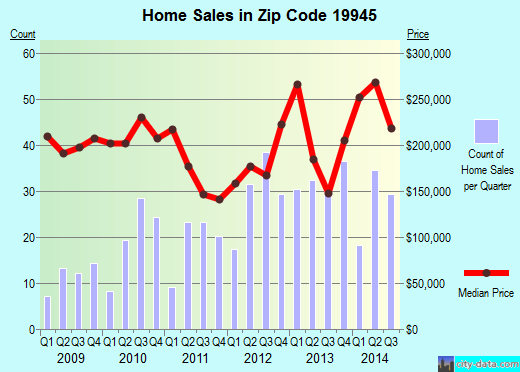 Zip code 19945 (Millville, Delaware) real estate house value trends