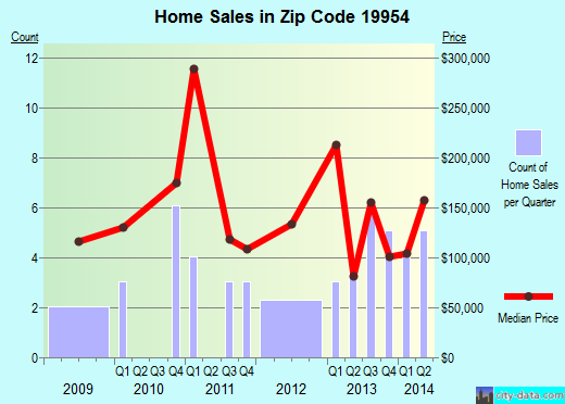 Zip code 19954 (Houston, Delaware) real estate house value trends