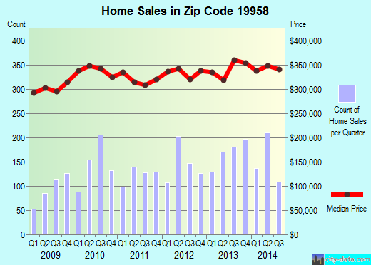 Zip code 19958 (LEWES, Delaware) real estate house value trends