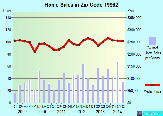 Zip code 19962 (MAGNOLIA, Delaware) real estate house value trends