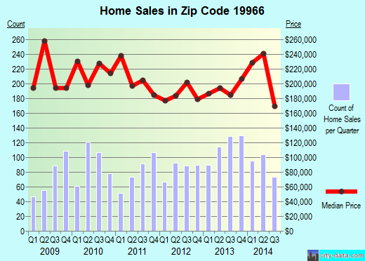 Zip code 19966 (Millsboro, Delaware) real estate house value trends