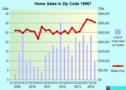 Zip code 19967 (MILLVILLE, Delaware) real estate house value trends