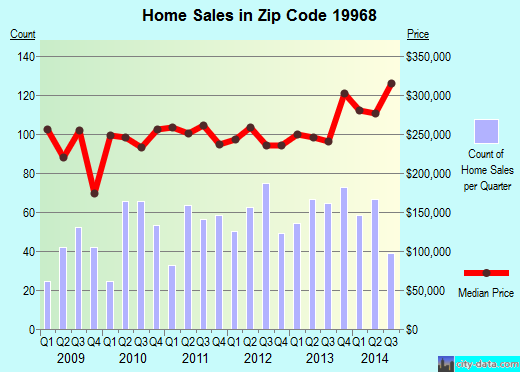 Zip code 19968 (Milton, Delaware) real estate house value trends