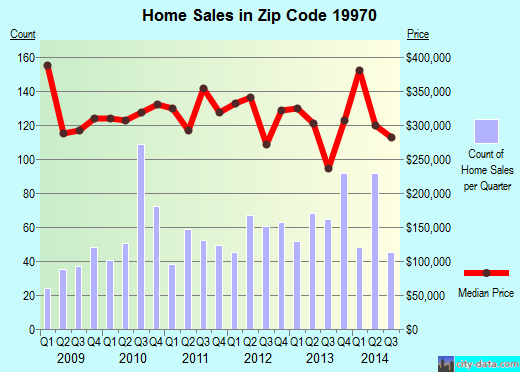 Zip code 19970 (Ocean View, Delaware) real estate house value trends