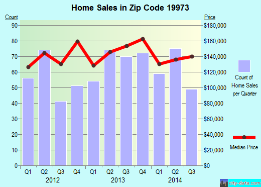 Zip code 19973 (Seaford, Delaware) real estate house value trends