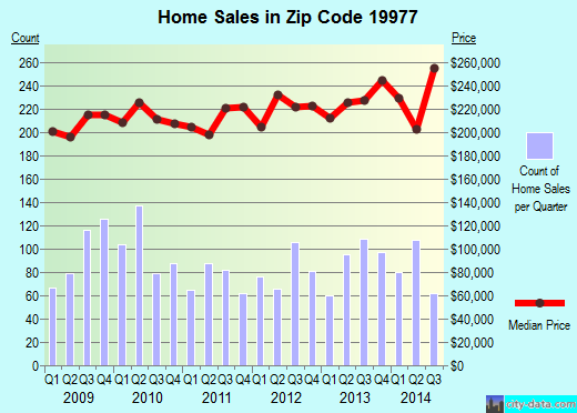 Zip code 19977 (Smyrna, Delaware) real estate house value trends