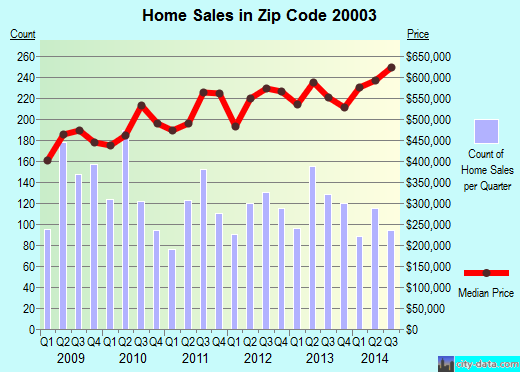 Zip code 20003 (Washington, District of Columbia) real estate house value trends