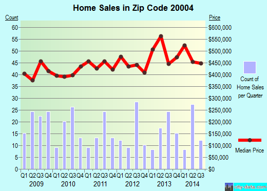 Zip code 20004 (Washington, District of Columbia) real estate house value trends