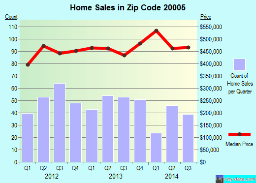 Zip code 20005 (Washington, District of Columbia) real estate house value trends