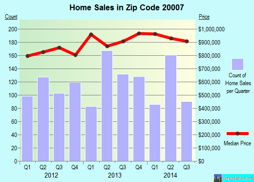 Zip code 20007 (Washington, District of Columbia) real estate house value trends