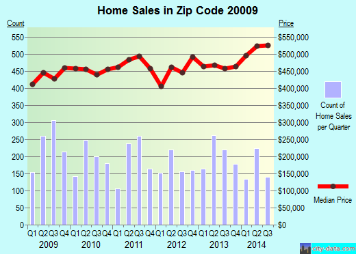 Zip code 20009 (Washington, District of Columbia) real estate house value trends