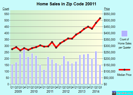 Zip code 20011 (Washington, District of Columbia) real estate house value trends
