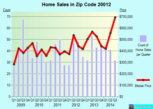 Zip code 20012 (WASHINGTON, District of Columbia) real estate house value trends
