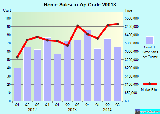 Zip code 20018 (Washington, District of Columbia) real estate house value trends