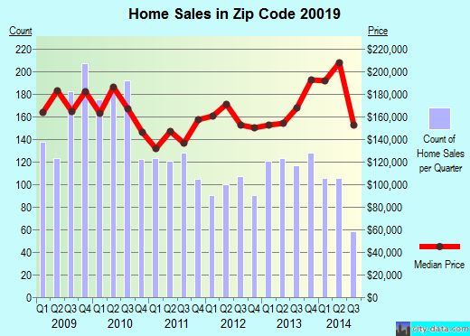 Zip code 20019 (Washington, District of Columbia) real estate house value trends