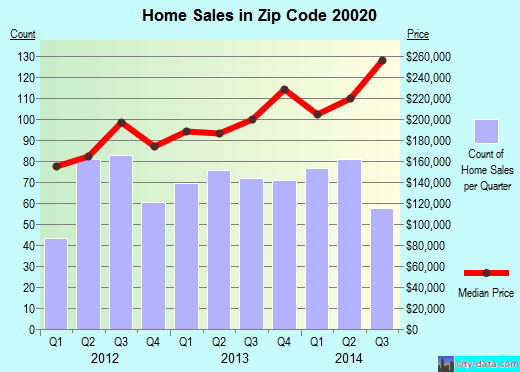 Zip code 20020 (Washington, District of Columbia) real estate house value trends