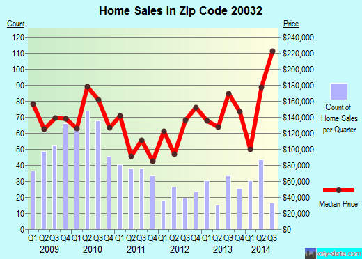 Zip code 20032 (WASHINGTON, District of Columbia) real estate house value trends