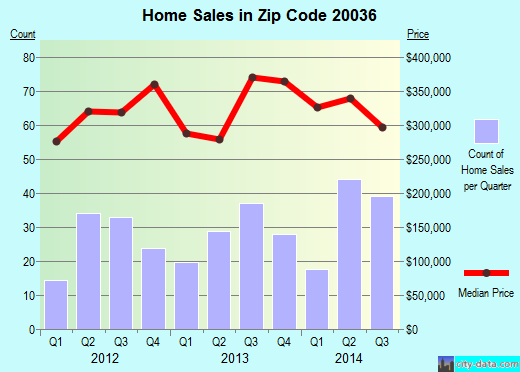 Zip code 20036 (Washington, District of Columbia) real estate house value trends