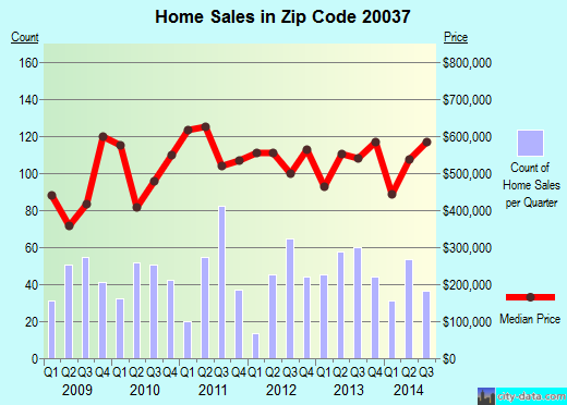 Zip code 20037 (WASHINGTON, District of Columbia) real estate house value trends