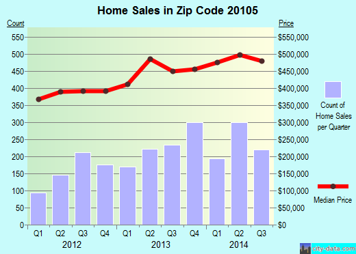Zip code 20105 (, Virginia) real estate house value trends