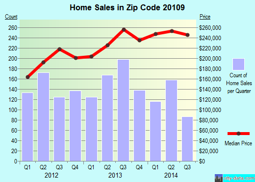 Zip code 20109 (Sudley, Virginia) real estate house value trends