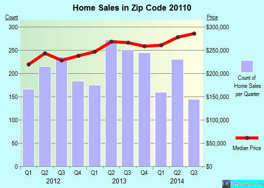 Zip code 20110 (Manassas, Virginia) real estate house value trends
