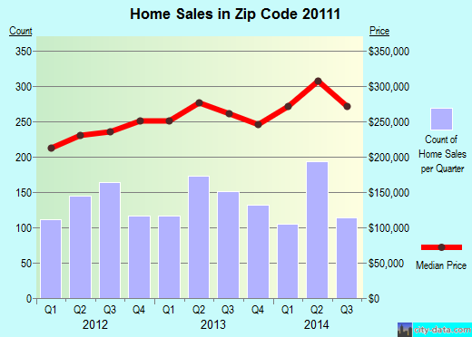 Zip code 20111 (Manassas Park, Virginia) real estate house value trends