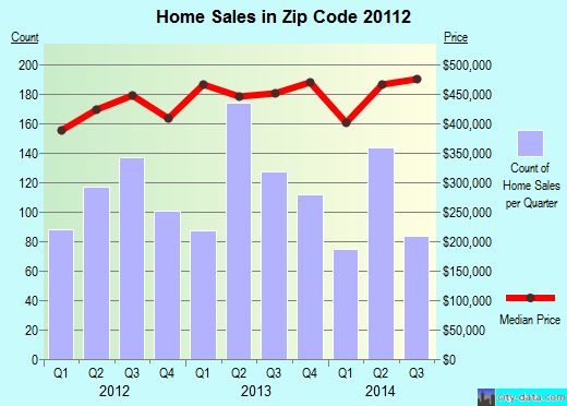 Zip code 20112 (Dale City, Virginia) real estate house value trends