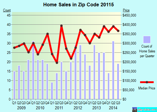 Zip code 20115 (, Virginia) real estate house value trends