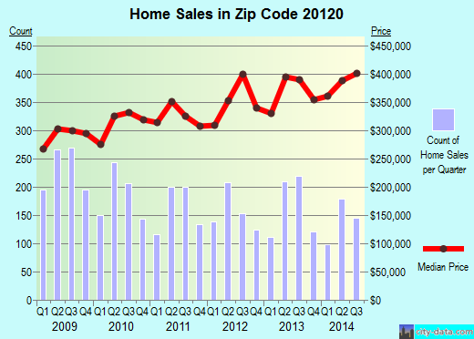 Zip code 20120 (Centreville, Virginia) real estate house value trends