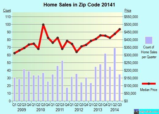 Zip code 20141 (Round Hill, Virginia) real estate house value trends