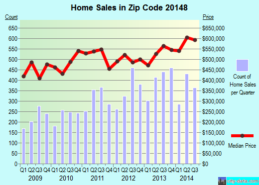 Zip code 20148 (, Virginia) real estate house value trends