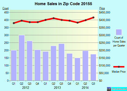 Zip code 20155 (Gainesville, Virginia) real estate house value trends