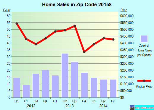 Zip code 20158 (HAMILTON, Virginia) real estate house value trends