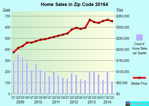 Zip code 20164 (, Virginia) real estate house value trends