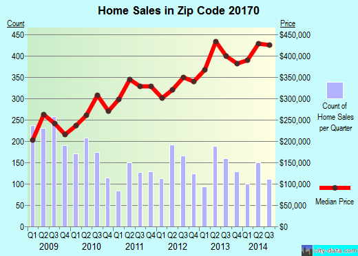 Zip code 20170 (HERNDON, Virginia) real estate house value trends