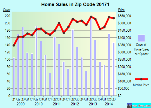 Zip code 20171 (, Virginia) real estate house value trends