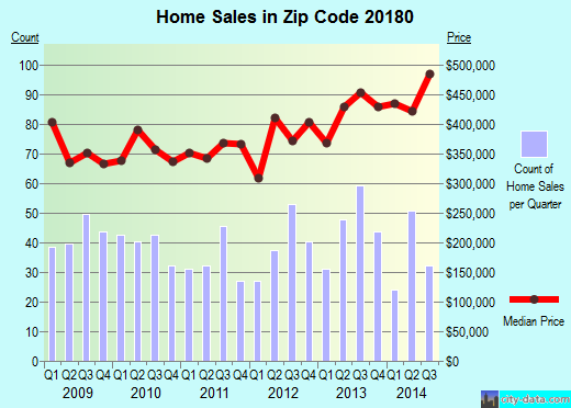Zip code 20180 (Lovettsville, Virginia) real estate house value trends