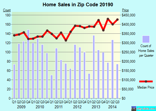 Zip code 20190 (Reston, Virginia) real estate house value trends