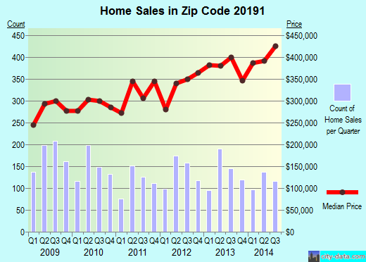 Zip code 20191 (Reston, Virginia) real estate house value trends