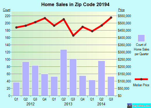 Zip code 20194 (Reston, Virginia) real estate house value trends