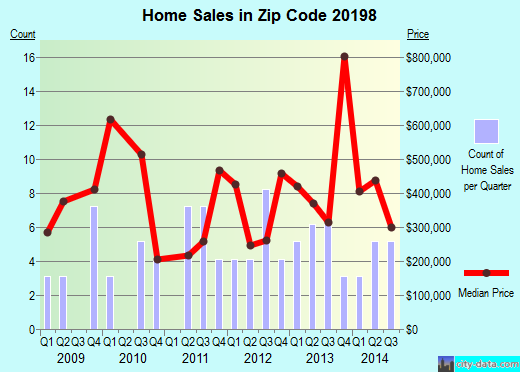 Zip code 20198 (The Plains, Virginia) real estate house value trends