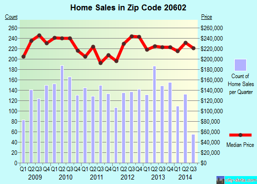Zip code 20602 (Waldorf, Maryland) real estate house value trends
