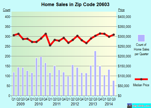 Zip code 20603 (Bennsville, Maryland) real estate house value trends
