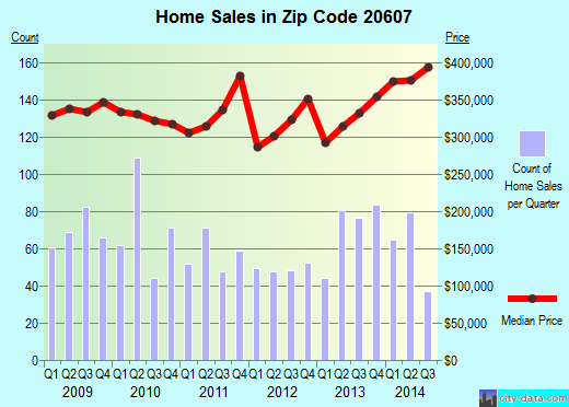 Zip code 20607 (Accokeek, Maryland) real estate house value trends