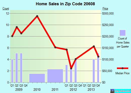 Zip code 20608 (Eagle Harbor, Maryland) real estate house value trends
