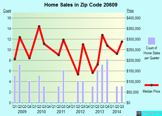 Zip code 20609 (, Maryland) real estate house value trends