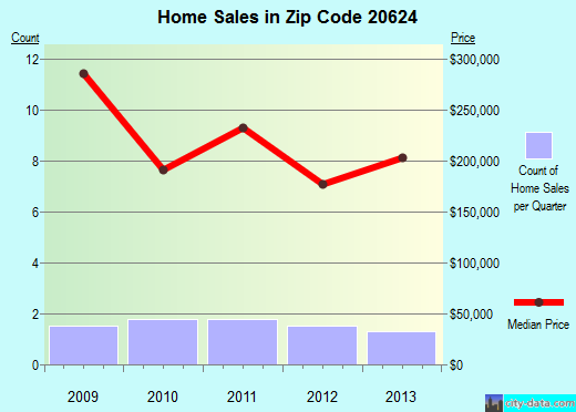 Zip code 20624 (, Maryland) real estate house value trends