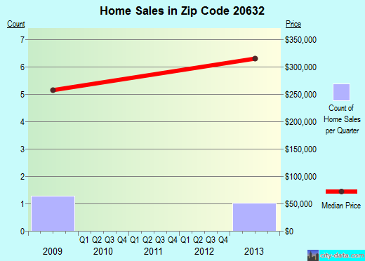 Zip code 20632 (Faulkner, MD) real estate house value trends